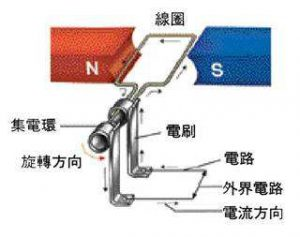 发电机、电磁感应